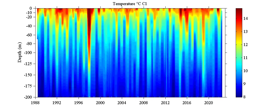 C1 Temperature time series depth contours