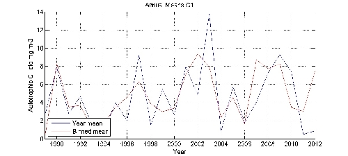 Autotrophic Cillate mg m-3 annual means by year plot; station C1