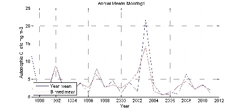 Autotrophic Cillate mg m-3 annual means by year plot; station Mooring1