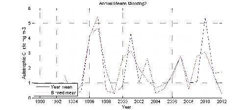 Autotrophic Cillate mg m-3 annual means by year plot; station Mooring2