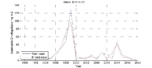 Autotrophic Dinoflagellates mg m-3 annual means by year plot; station C1