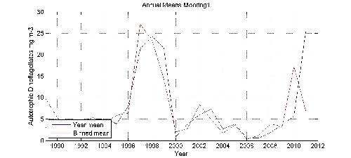Autotrophic Dinoflagellates mg m-3 annual means by year plot; station Mooring1