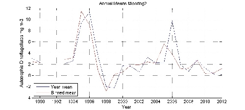 Autotrophic Dinoflagellates mg m-3 annual means by year plot; station Mooring2