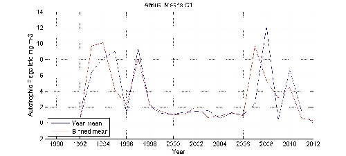 Autotrophic Flagellate mg m-3 annual means by year plot; station C1