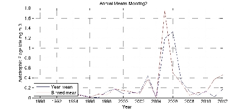 Autotrophic Flagellate mg m-3 annual means by year plot; station Mooring2