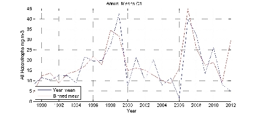 All Heterotrophs mg m-3 annual means by year plot; station C1
