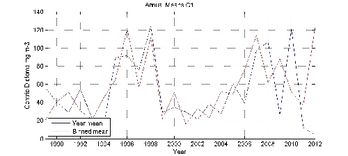 Centric Diatoms mg m-3 annual means by year plot; station C1