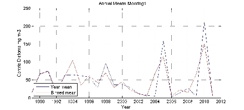 Centric Diatoms mg m-3 annual means by year plot; station Mooring1