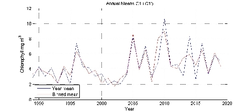 Chlorophyll mg m^-^3 annual means by year plot; station C1