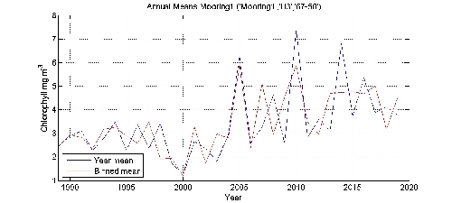 Chlorophyll mg m^-^3 annual means by year plot; station Mooring1