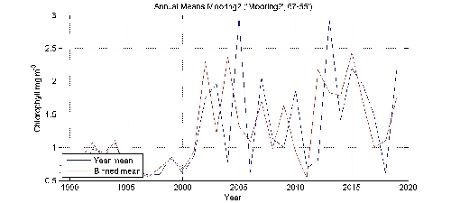 Chlorophyll mg m^-^3 annual means by year plot; station Mooring2