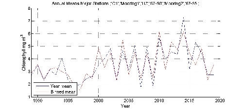 Chlorophyll mg m^-^3 annual means by year plot; station Major Stations
