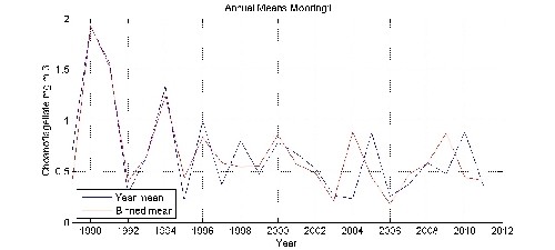 Choanoflagellate mg m-3 annual means by year plot; station Mooring1