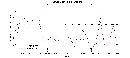 Choanoflagellate mg m-3 annual means by year plot; station Major Stations