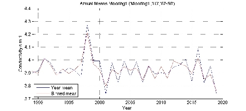 Conductivity s m-1 annual means by year plot; station Mooring1