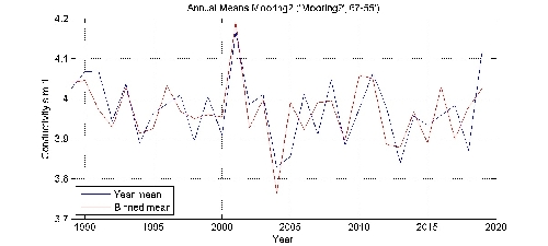 Conductivity s m-1 annual means by year plot; station Mooring2