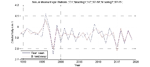 Conductivity s m-1 annual means by year plot; station Major Stations