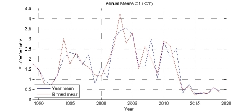 Fluorescence v annual means by year plot; station C1