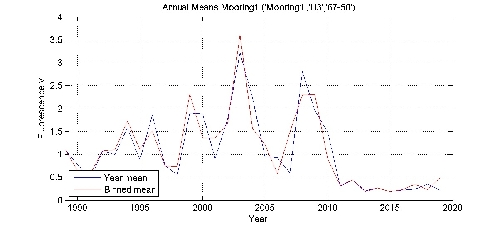 Fluorescence v annual means by year plot; station Mooring1