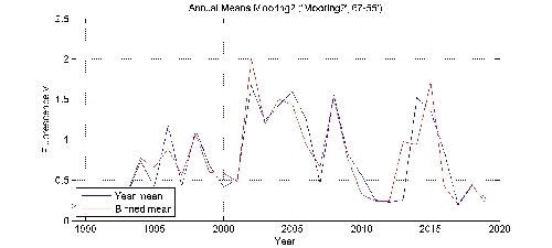 Fluorescence v annual means by year plot; station Mooring2