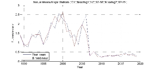 Fluorescence v annual means by year plot; station Major Stations