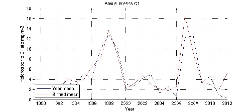 Heterotrophic Cillate mg m-3 annual means by year plot; station C1