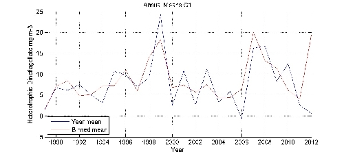 Heterotrophic Dinoflagellate mg m-3 annual means by year plot; station C1