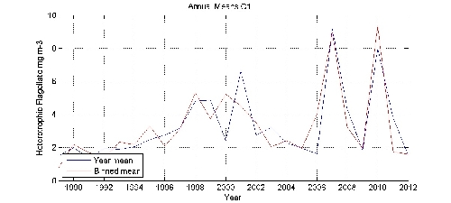 Heterotrophic Flagellate mg m-3 annual means by year plot; station C1