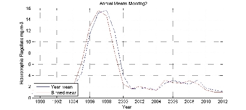 Heterotrophic Flagellate mg m-3 annual means by year plot; station Mooring2