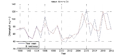 Chlorophyll  mg m-2 annual means by year plot; station C1