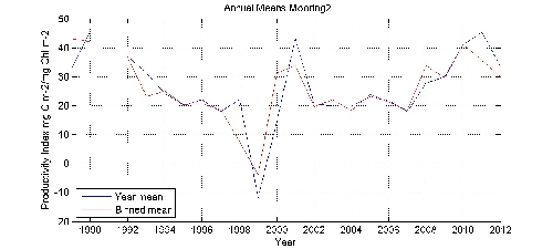 Productivity Index mg C m-2/mg Chl m-2 annual means by year plot; station Mooring2