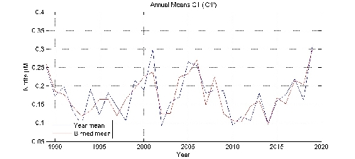 Nitrite �M annual means by year plot; station C1