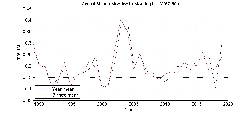 Nitrite �M annual means by year plot; station Mooring1