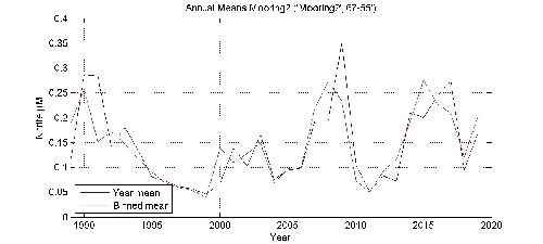 Nitrite �M annual means by year plot; station Mooring2