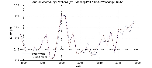 Nitrite �M annual means by year plot; station Major Stations