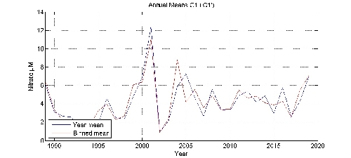 Nitrate �M annual means by year plot; station C1