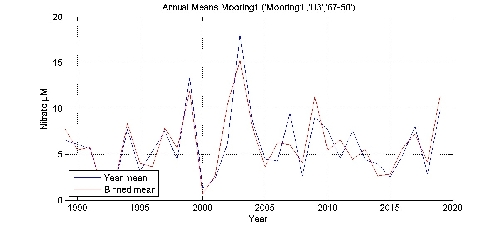 Nitrate �M annual means by year plot; station Mooring1