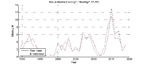 Nitrate �M annual means by year plot; station Mooring2