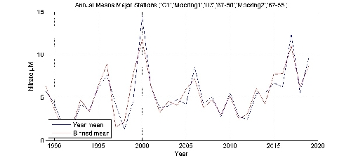 Nitrate �M annual means by year plot; station Major Stations
