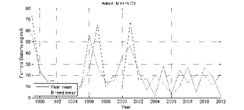 Pennate Diatoms mg m-3 annual means by year plot; station C1