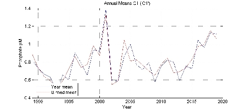 Phosphate �M annual means by year plot; station C1