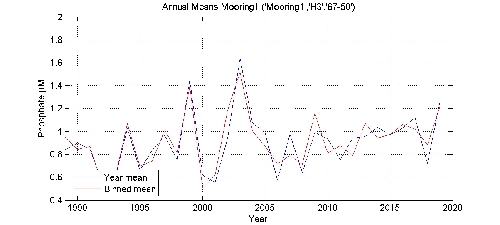 Phosphate �M annual means by year plot; station Mooring1