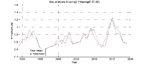 Phosphate �M annual means by year plot; station Mooring2