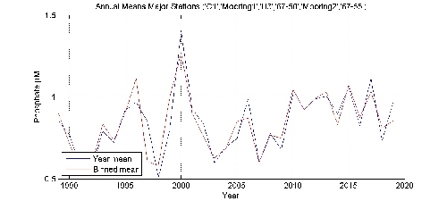 Phosphate �M annual means by year plot; station Major Stations