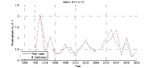 Prasinophyte mg m-3 annual means by year plot; station C1