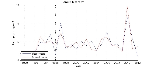 Haptophyte mg m-3 annual means by year plot; station C1