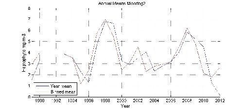 Haptophyte mg m-3 annual means by year plot; station Mooring2