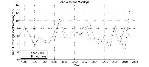 Red Fluorescing Picoplankton mg m-3 annual means by year plot; station Mooring1