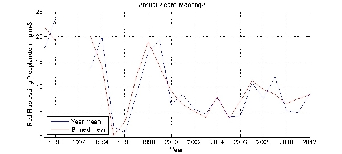 Red Fluorescing Picoplankton mg m-3 annual means by year plot; station Mooring2