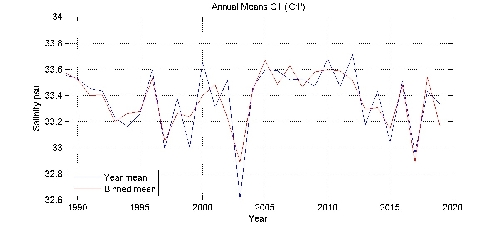 Salinity psu annual means by year plot; station C1
